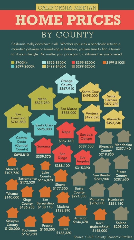 California Median Home Prices By County